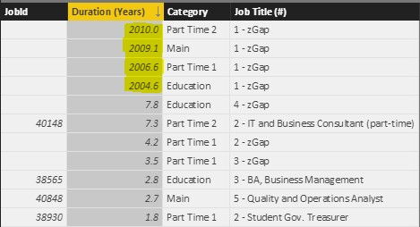 Power BI Calculated Table Added Delay to Jobs