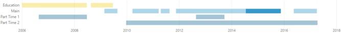 Power BI Final Gantt Chart Timelines