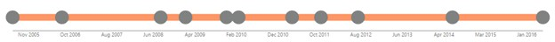 Power BI Pulse Chart Timeline