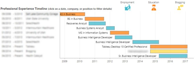 tableau gantt chart i searched the power bi - Power Bi Resume