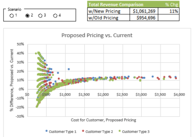 Pricing Analysis – Optimizing a Fee Schedule